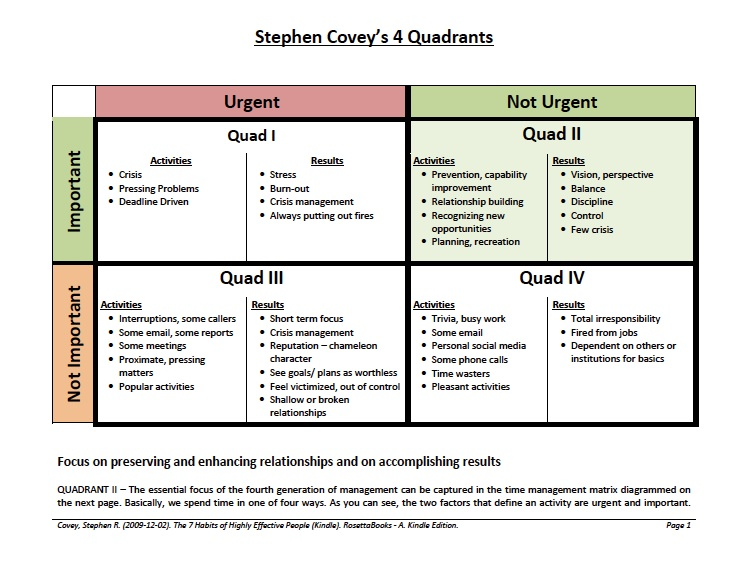 stephen covey calendar template - covey quadrants template time management matrix by